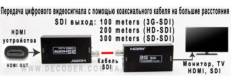 HDMI - SDI